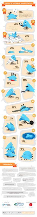 15 maneras de perder seguidores en Twitter