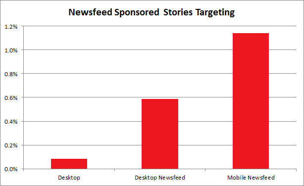 Las historias patrocinadas en Facebook son un 53% más efectivas que la publicidad display en esta red social