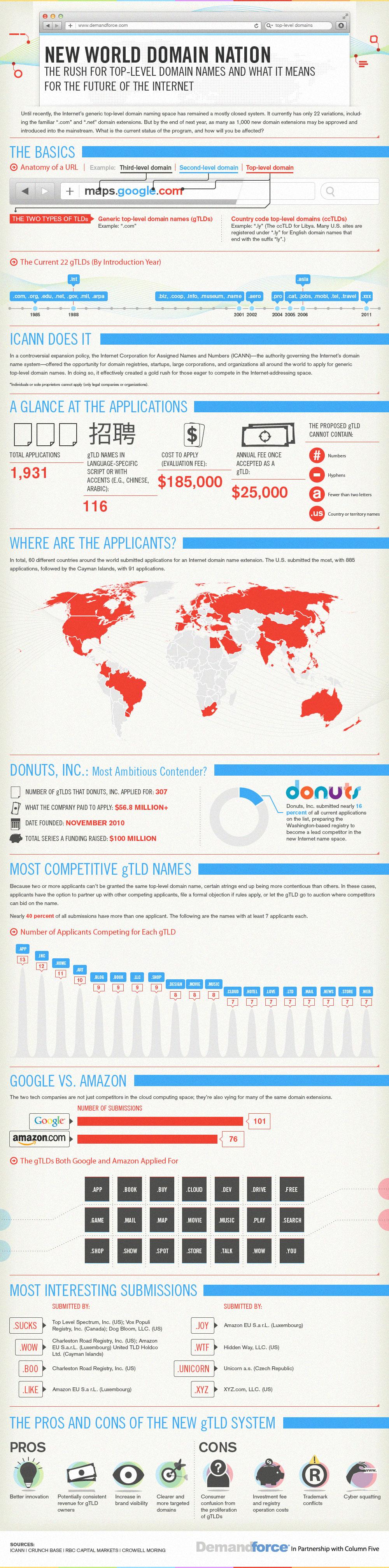 El futuro de los dominios de las marcas en internet