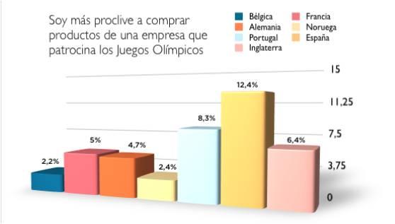 Los españoles son los europeos a los que más les influye en la compra que una marca patrocine los Juegos Olímpicos