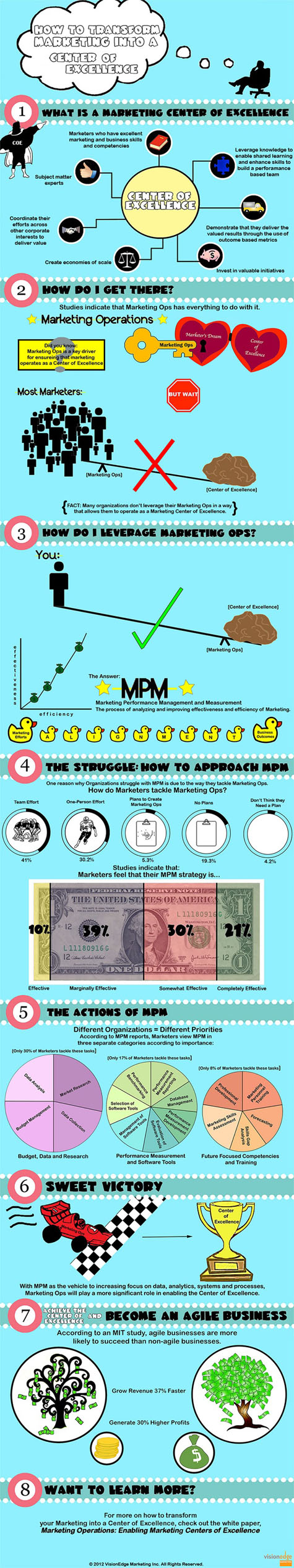 Cómo transformar las estrategias de marketing en un centro de excelencia