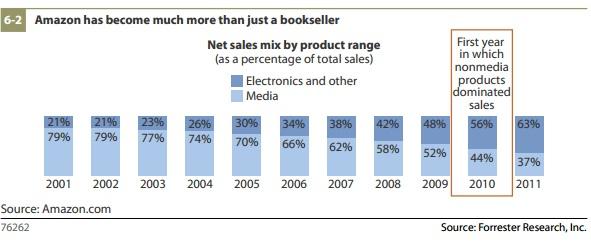 Los compradores online ahora investigan más en Amazon que en Google, según Forrester