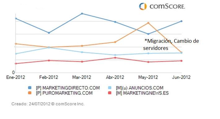 MarketingDirecto.com, el medio que más creció en junio según comScore