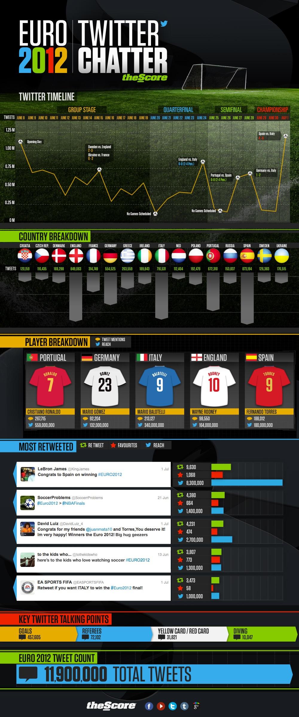 España ganó la Eurocopa también en Twitter
