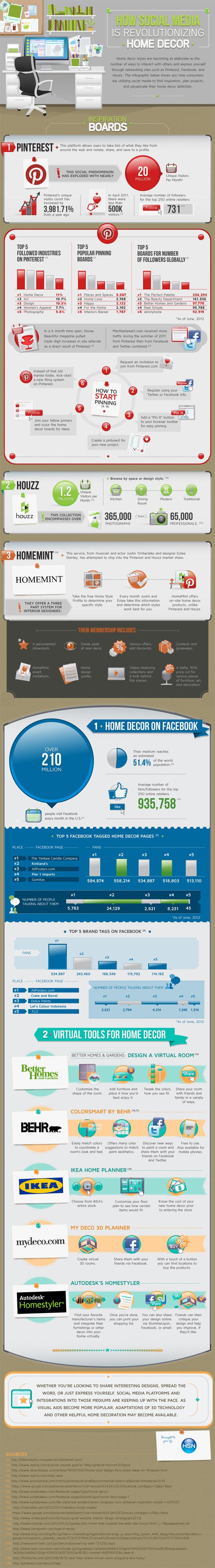 Pinterest: la red que ha revolucionado la industria de la decoración del hogar