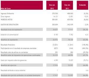 Los beneficios de Mediaset y Antena 3 se reducen en un 53,8% y 66% respectivamente en el primer semestre de 2012