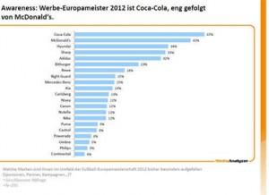 Coca-Cola se sube a lo más alto del podio de las marcas en la Eurocopa 2012