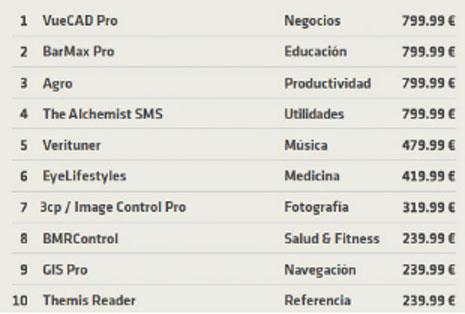 A veces, para comprar apps hay que rascarse el bolsillo: las aplicaciones móviles más caras alcanzan los 800 euros