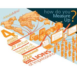 ¿Qué formato de publicidad online es más efectivo según el país?
