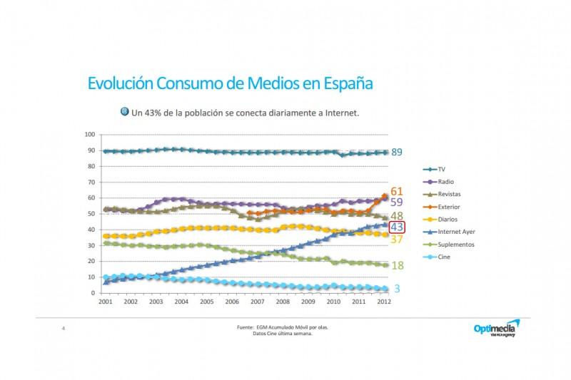 Internet se lleva en España el 16% de la inversión total en medios, según Optimedia