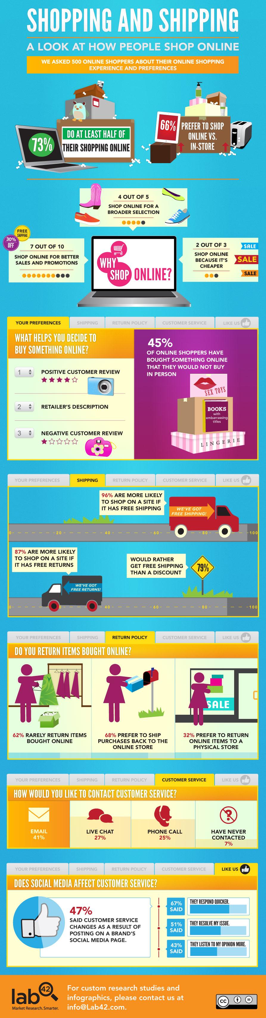El 45% de los compradores adquiere artículos por internet que no compraría en persona