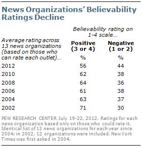 Baja de credibilidad de las empresas editoras de noticias