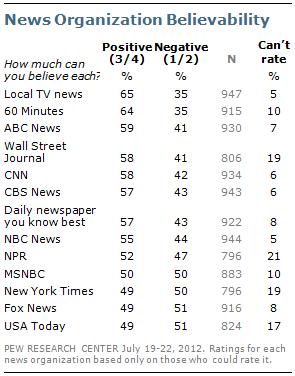 La credibilidad de los medios periodísticos continúa en caída libre