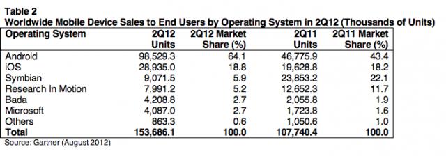 Las ventas globales de móviles bajan un 2%, según Gartner, mientras que los smartphones suben un 43%