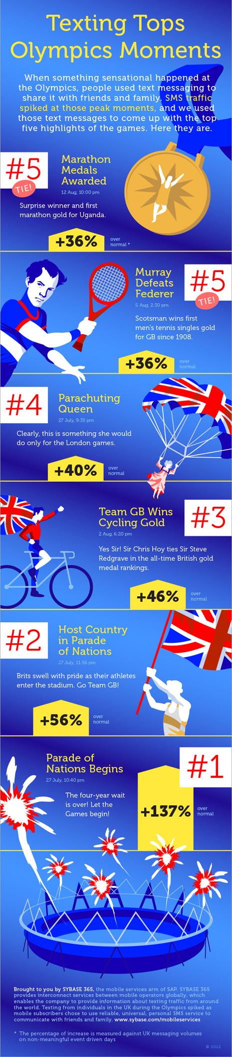 Las Olimpiadas demuestran que los mensajes SMS siguen vivos y coleando