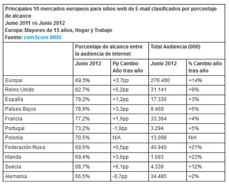 España se cuelga la medalla de plata en cuanto a penetración del email en Europa, según comScore
