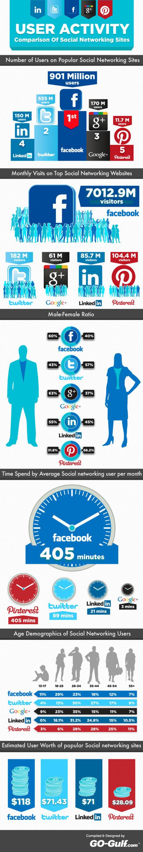 Facebook, Twitter, Google+, LinkedIn y Pinterest: la guerra de las redes sociales en números