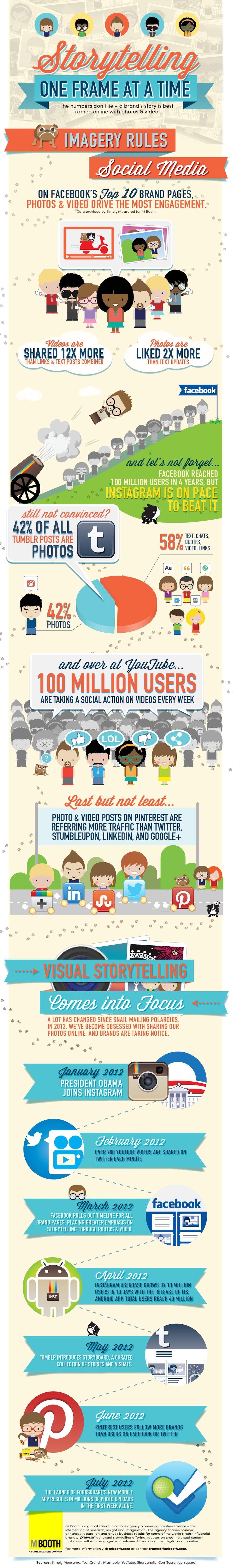 Para lograr engagement con la marca, lo visual manda en internet