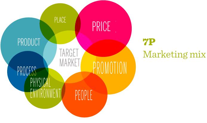 7 p del marketing mix