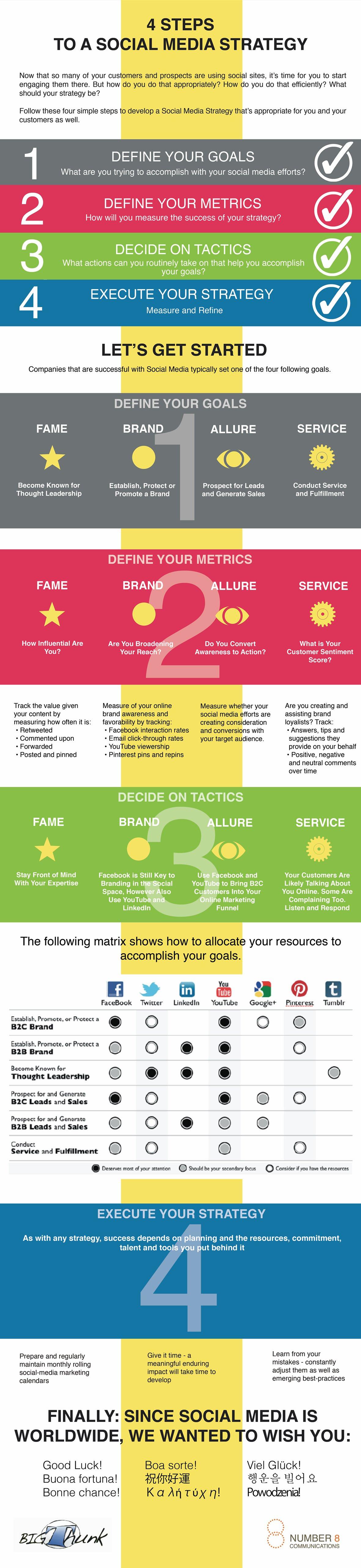 4 pasos para desarrollar una buena estrategia de social media