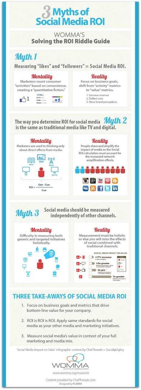 3 mitos sobre el ROI en los social media