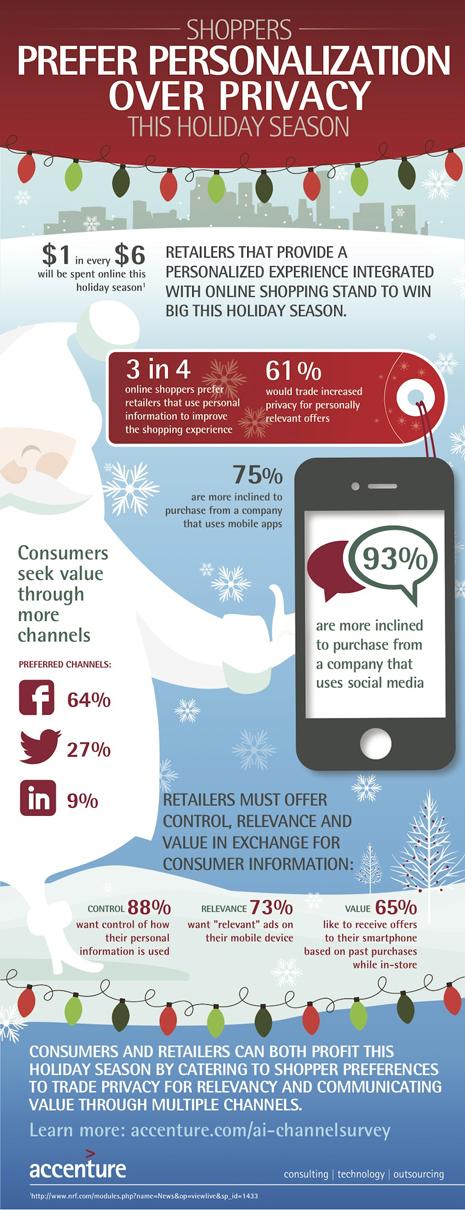 El 61% de los compradores online sacrificaría sus datos personales por una mayor personalización de las ofertas