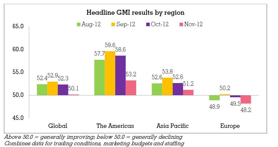 Los 'marketeros' europeos se muestran cada vez más pesimistas en cuanto a los presupuestos de marketing para 2013