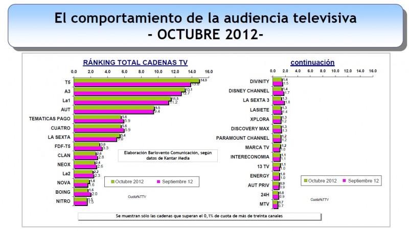 Telecinco, líder de audiencia por octavo mes consecutivo con un 14,9% de share