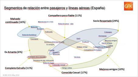 Sólo 4 de cada 10 pasajeros españoles tienen una relación positiva con las compañías aéreas, según GfK