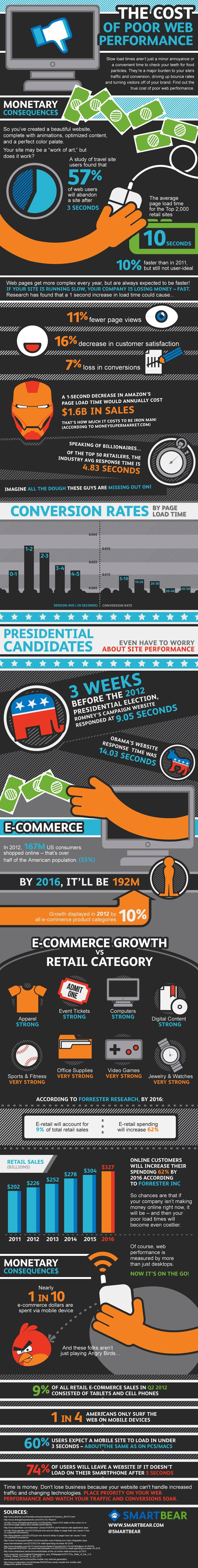 El 57% de los usuarios tiende a abandonar las páginas web si éstas tardan más de 3 segundos en cargarse