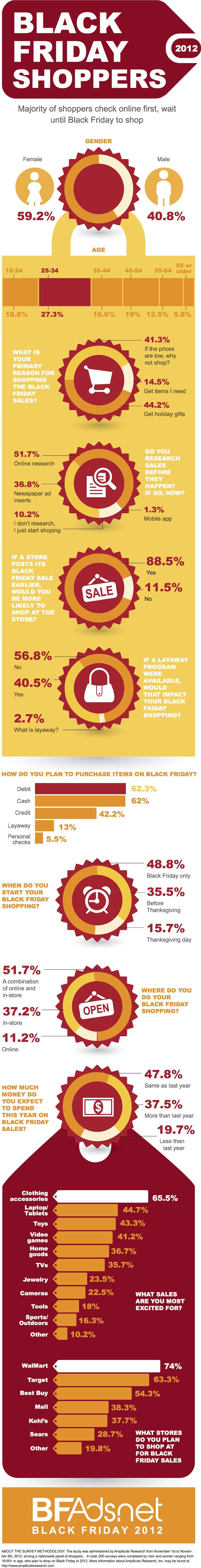 Muchos compradores buscarán las ofertas en la red antes de ir a la tienda física en este 'Black Friday'
