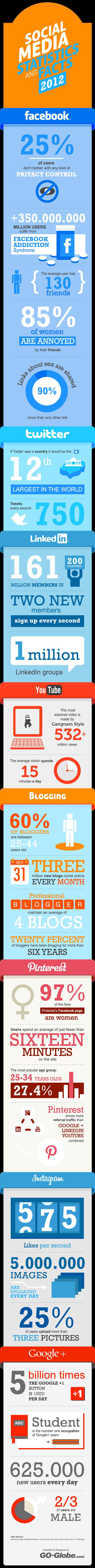 Las estadísticas y los datos que nos deja 2012 en el universo de los social media