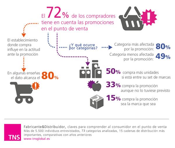 El 72% de los compradores tiene en cuenta las promociones en el punto de venta