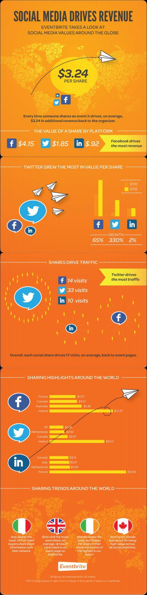 Los social media sí generan ingresos en lo que a organización de eventos se refiere