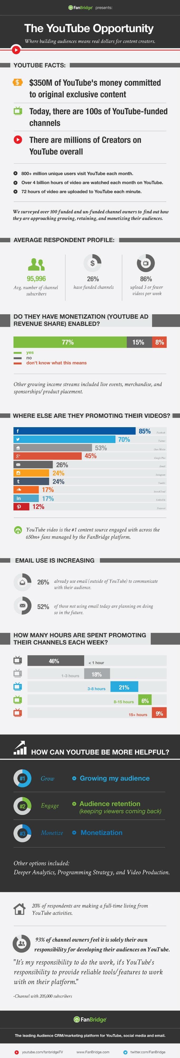 """Cómo los propietarios de canales en YouTube están """"construyendo"""" numerosas audiencias"""