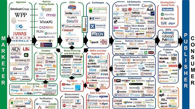 La que se está liando en la publicidad digital...