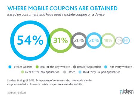 """Los consumidores """"ahorradores"""" aprovechan la conectividad para acceder a ofertas y descuentos online, según Nielsen"""