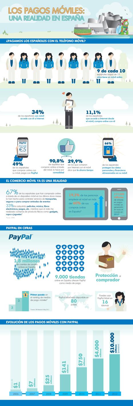 Un 11% de los españoles ya realiza compras online a través de su móvil, según GfK