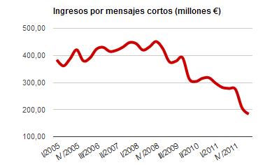 Joyn, la propuesta de las principales operadoras telefónicas para salvar la caída del 31,4% en ingresos por llamadas