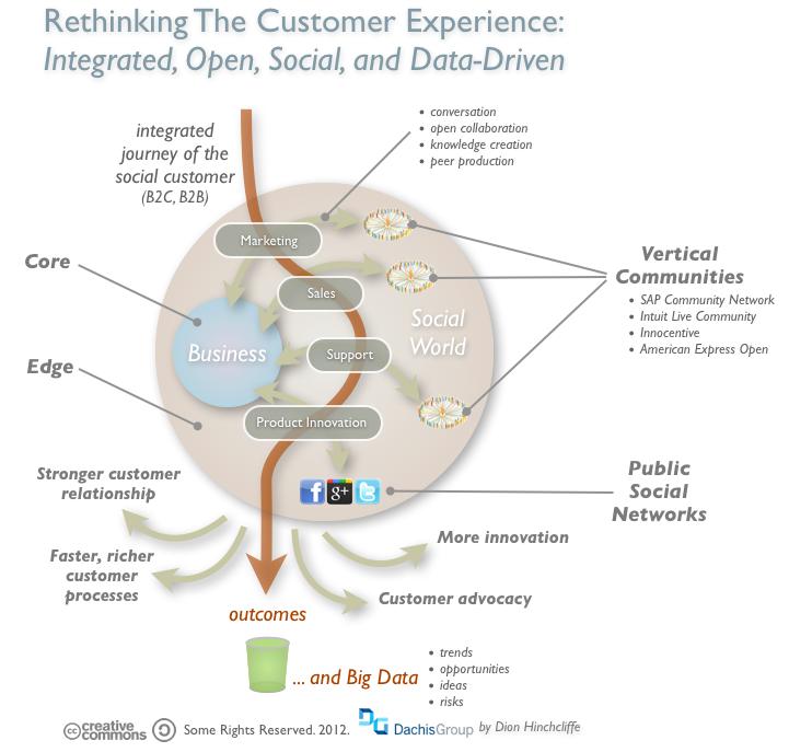 Es necesario reformular el camino del cliente hasta la marca en un mundo social