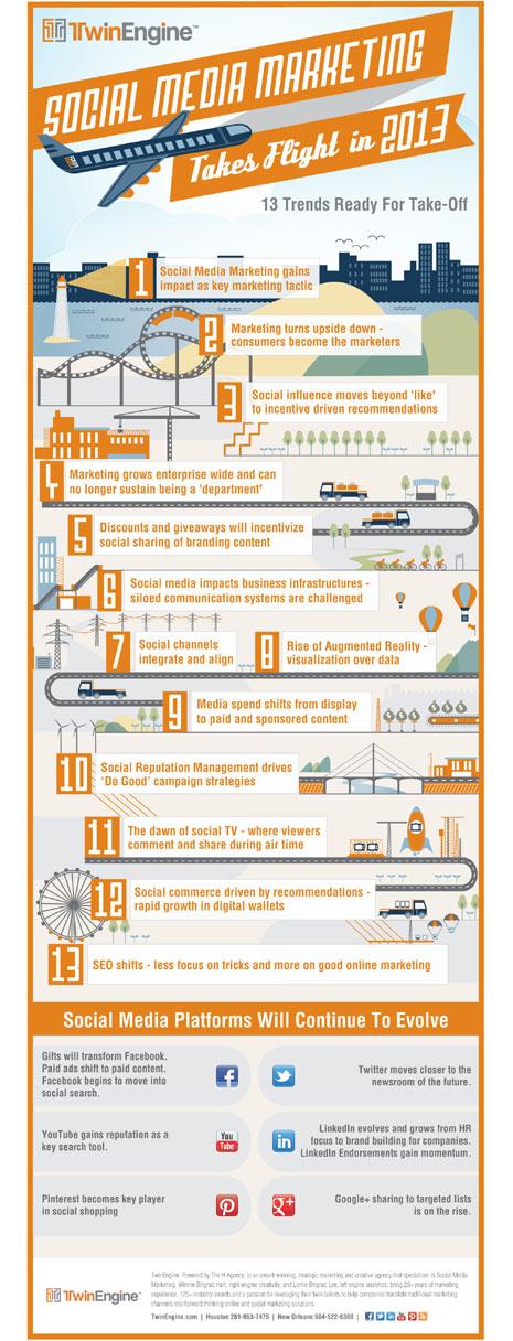 13 tendencias de social media marketing que despegarán en 2013