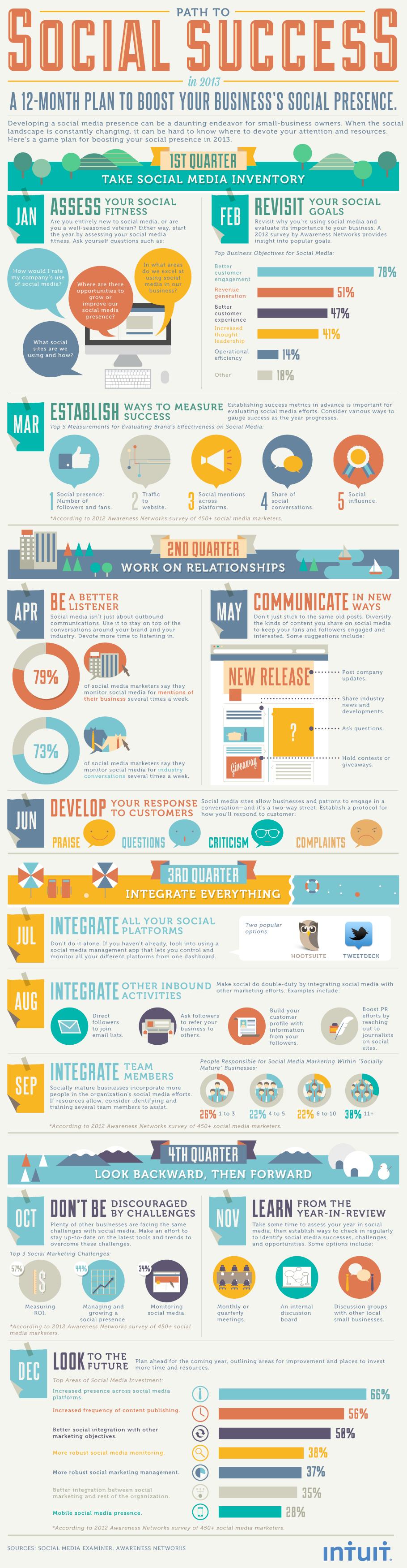 El camino de 12 meses que las empresas tendrán que recorrer este 2013 para alcanzar el éxito en los medios sociales