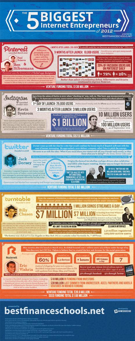 Las 5 start-ups que más brillaron en el universo online en 2012