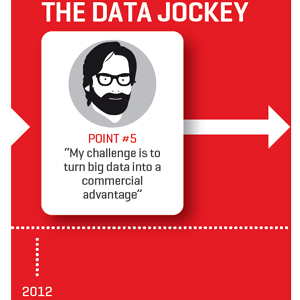 ¿Cómo ha evolucionado la figura del 'marketero' de datos en los últimos 20 años?