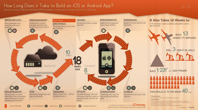 ¿Sabe cuánto tiempo se tarda en hacer una aplicación?