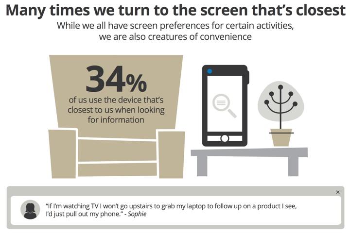 Televisión, tabletas y teléfonos inteligentes: una relación envolvente y fundamental para los publicitarios