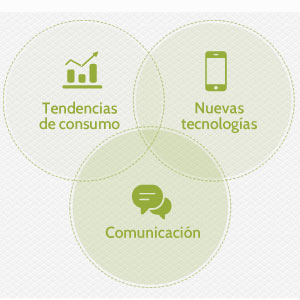 Seis tendencias del consumo audiovisual