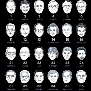 Los líderes tecnológicos copan la lista de las personas más ricas del mundo
