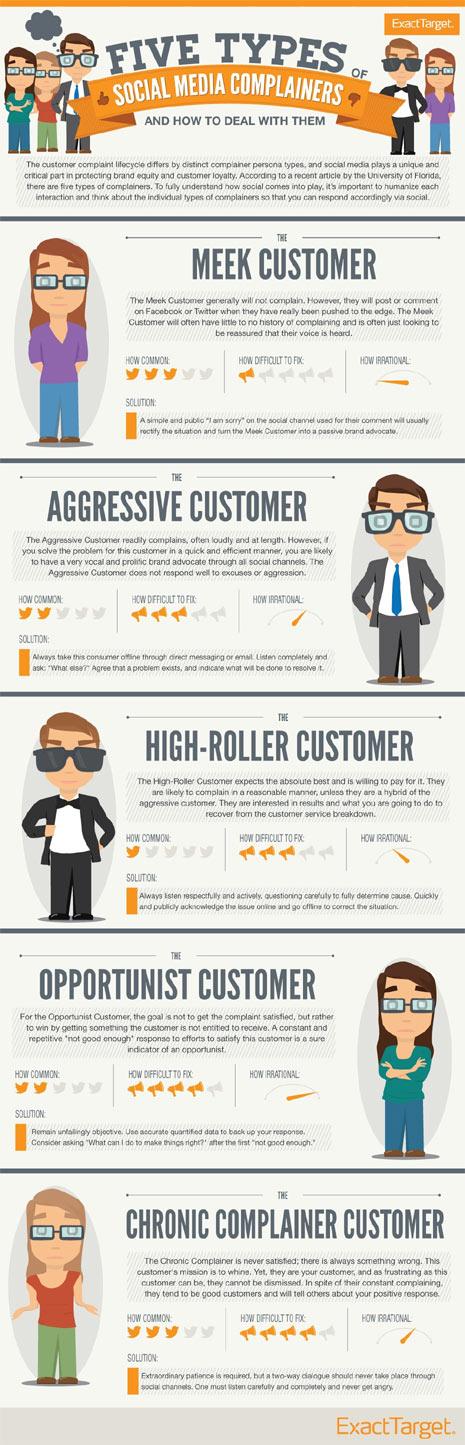 """5 tipos de consumidores """"quejicas"""" en los social media"""
