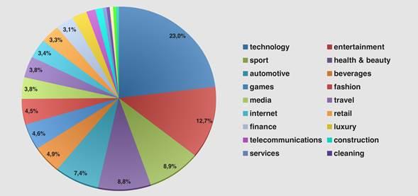 Los vídeos de Sony, Google y H&M son los más vistos en los medios sociales, según Ebuzzing
